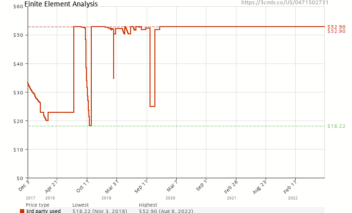 Amazon price history chart for Finite Element Analysis (Wiley Series in Computational Mechanics)