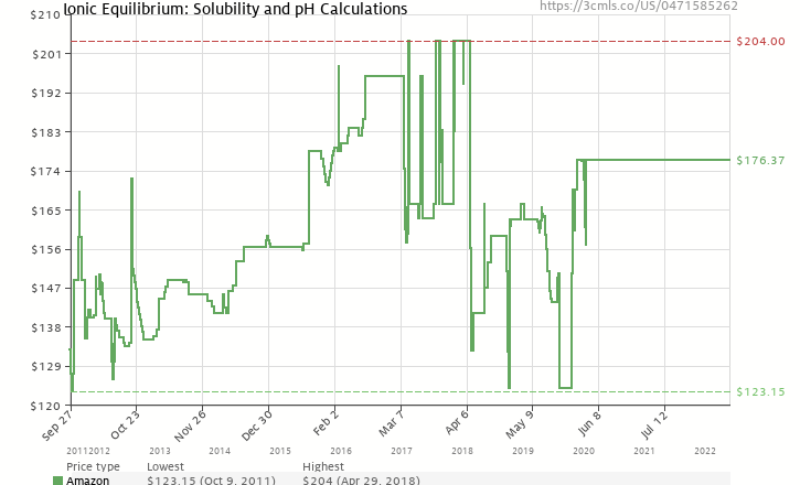 Amazon price history chart for Ionic Equilibrium: Solubility and pH Calculations