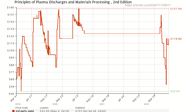 Amazon price history chart for Principles of Plasma Discharges and Materials Processing , 2nd Edition