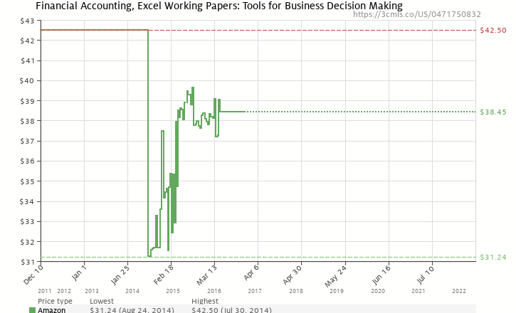 Amazon price history chart for Financial Accounting, Excel Working Papers: Tools for Business Decision Making