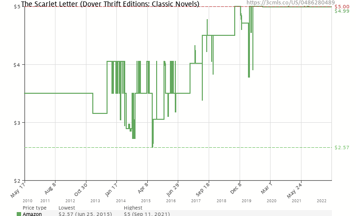 amazon price history chart for the scarlet letter dover thrift editions 0486280489