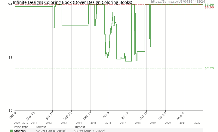 Infinite Designs Coloring Book (Dover Design Coloring Books ...
