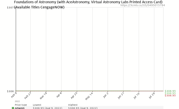 Amazon price history chart for Foundations of Astronomy (with AceAstronomy(TM), Virtual Astronomy Labs Printed Access Card)