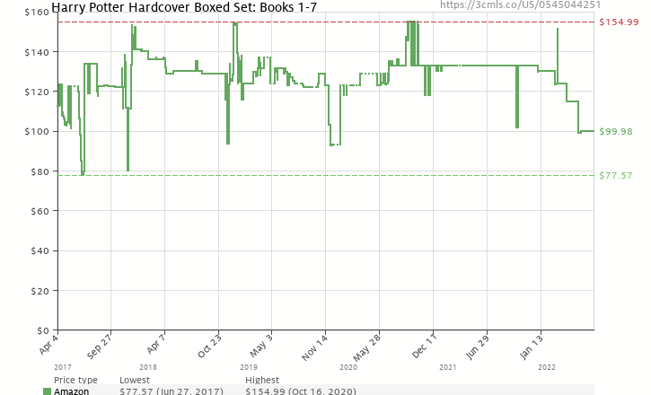 Amazon price history chart for Harry Potter Hardcover Boxed Set: Books #1-7