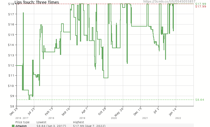 Amazon price history chart for Lips Touch: Three Times