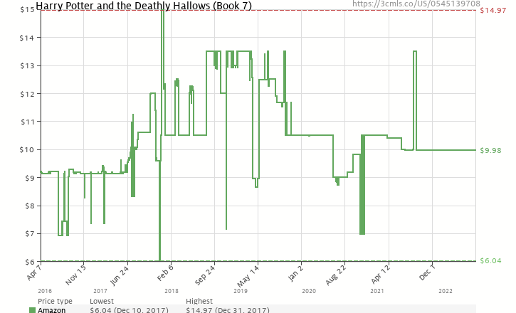 Amazon price history chart for Harry Potter and the Deathly Hallows (Book 7)