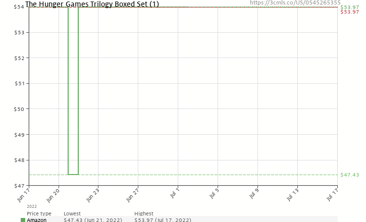 Amazon price history chart for The Hunger Games Trilogy Boxed Set