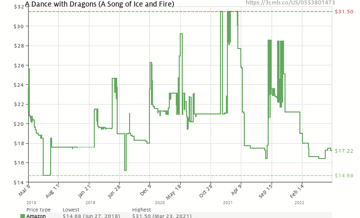 Amazon price history chart for A Dance with Dragons (A Song of Ice and Fire, Book 5)
