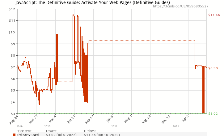 Amazon price history chart for JavaScript: The Definitive Guide: Activate Your Web Pages (Definitive Guides)