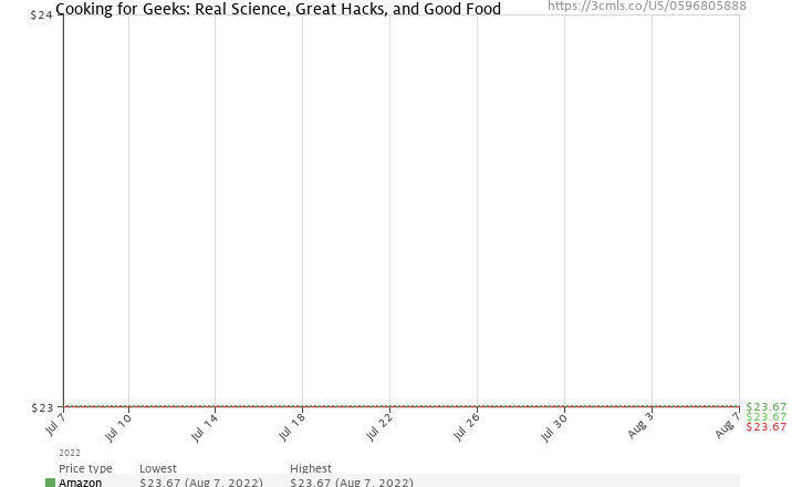 Amazon price history chart for Cooking for Geeks: Real Science, Great Hacks, and Good Food