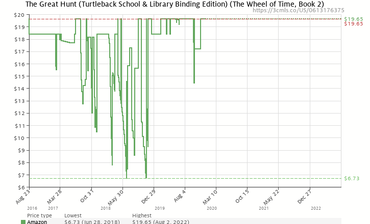 Amazon price history chart for The Great Hunt (Turtleback School & Library Binding Edition) (Wheel of Time (Pb))