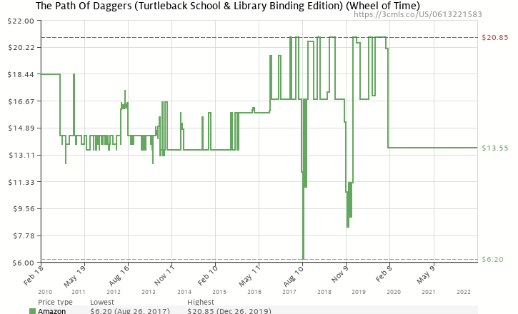 Amazon price history chart for The Path Of Daggers (Turtleback School & Library Binding Edition) (Wheel of Time (Pb))