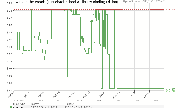 Amazon price history chart for A Walk In The Woods (Turtleback School & Library Binding Edition)