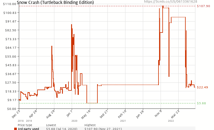 Amazon price history chart for Snow Crash (Turtleback School & Library Binding Edition)