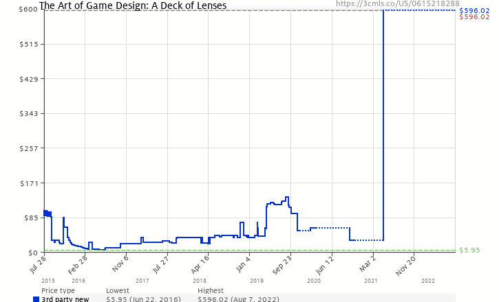 Amazon price history chart for The Art of Game Design: A Deck of Lenses