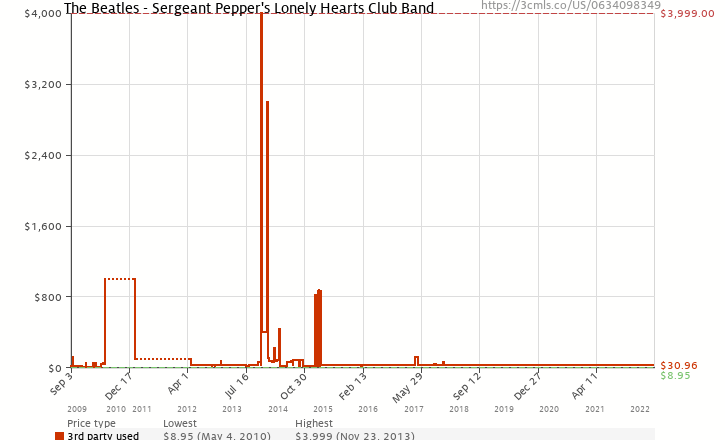 Amazon price history chart for The Beatles - Sergeant Pepper's Lonely Hearts Club Band