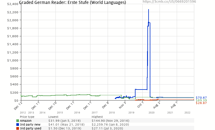 Amazon price history chart for Graded German Reader: Erste Stufe