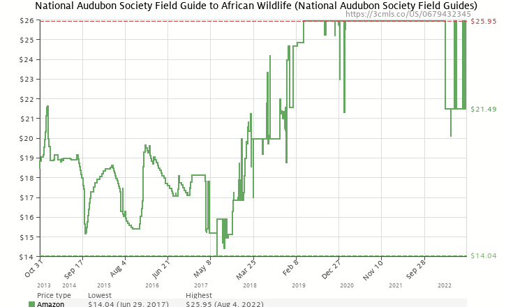 Amazon price history chart for National Audubon Society Field Guide to African Wildlife
