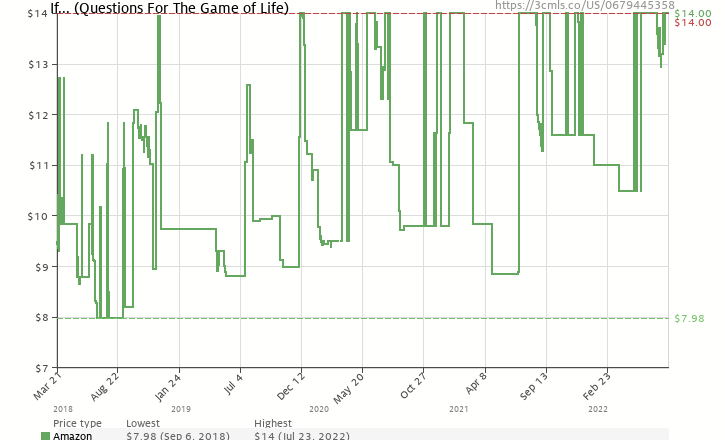 Amazon price history chart for If... (Questions For The Game of Life)