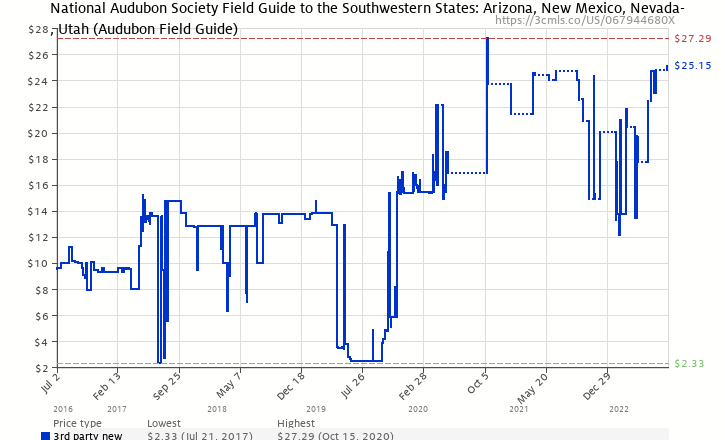 Amazon price history chart for National Audubon Society Field Guide to the Southwestern States: Arizona, New Mexico, Nevada, Utah (Audubon Field Guide)
