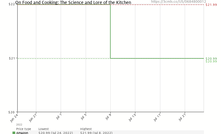 Amazon price history chart for On Food and Cooking: The Science and Lore of the Kitchen