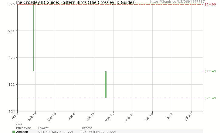 Amazon price history chart for The Crossley ID Guide: Eastern Birds (The Crossley ID Guides)