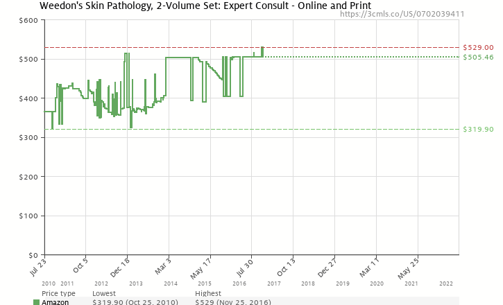 Amazon price history chart for Weedon's Skin Pathology, 2-Volume Set: Expert Consult - Online and Print, 3e