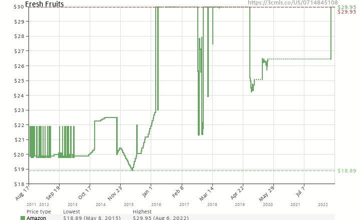 Amazon price history chart for Fresh Fruits