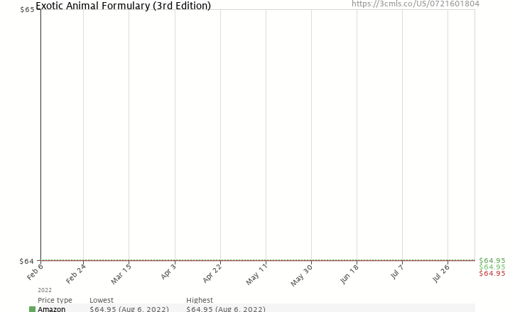Amazon price history chart for Exotic Animal Formulary (3rd Edition)