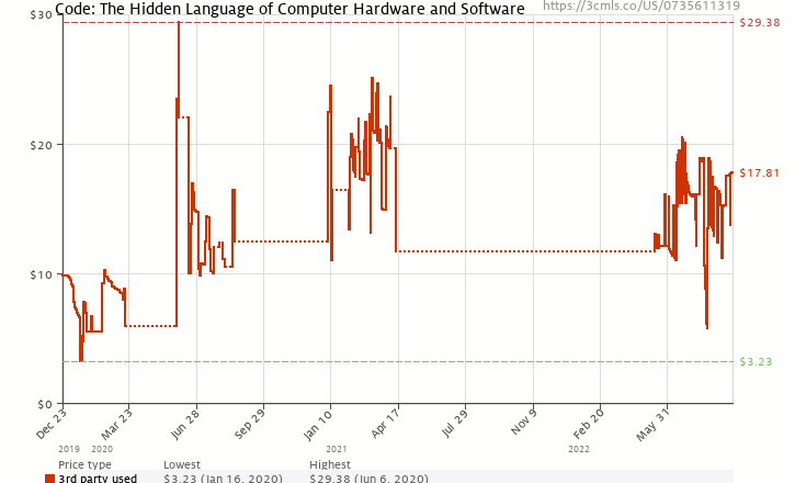 Amazon price history chart for Code: The Hidden Language of Computer Hardware and Software