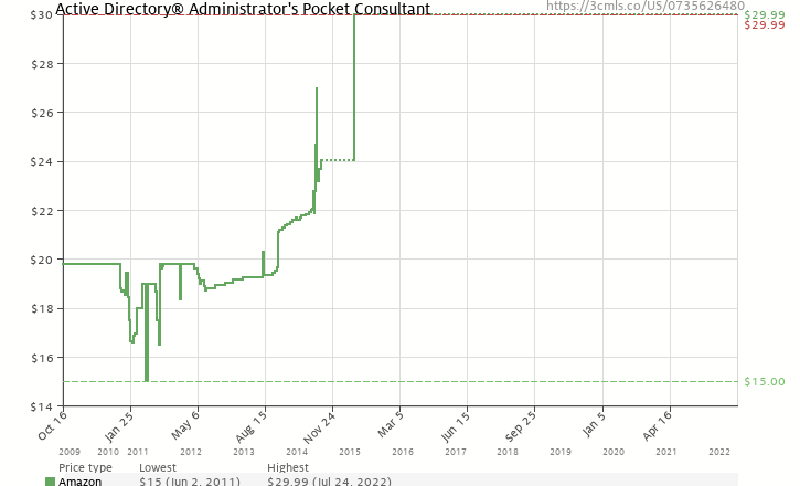 Amazon price history chart for Active Directory® Administrator's Pocket Consultant