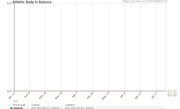 Amazon price history chart for Athletic Body in Balance Book/DVD Package