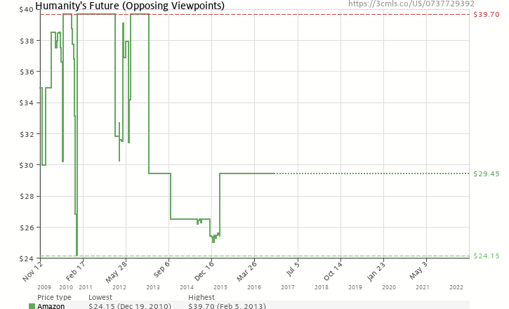 Amazon price history chart for Humanity's Future (Opposing Viewpoints)