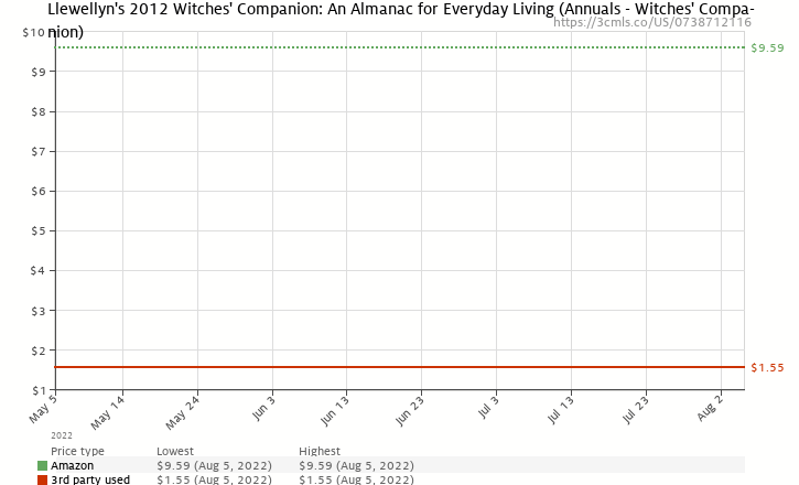 Amazon price history chart for Llewellyn's 2012 Witches' Companion: An Almanac for Everyday Living (Annuals - Witches' Companion)