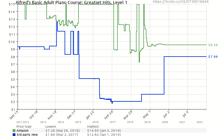 Amazon price history chart for Alfred's Basic Adult Course General Midi - Greatest Hits (Level 1) (Alfred's Basic Adult Piano Course)