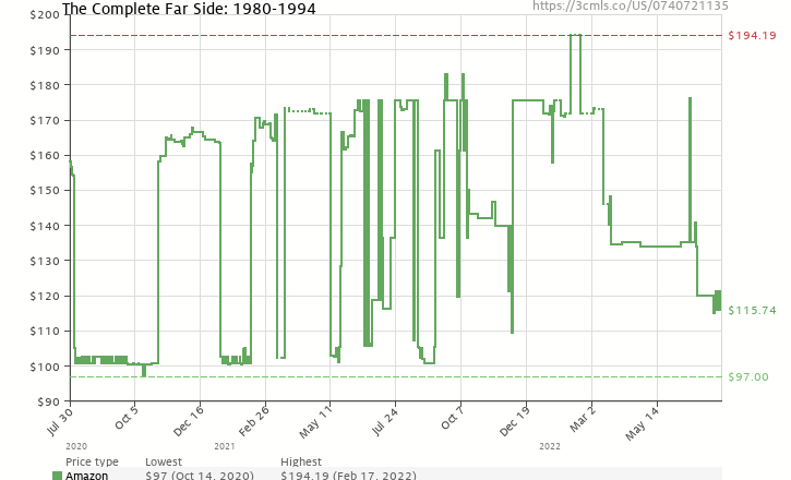 Amazon price history chart for The Complete Far Side: 1980-1994
