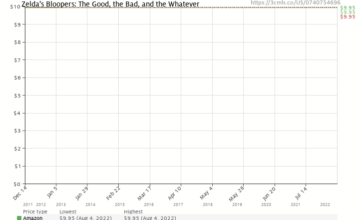 Amazon price history chart for Zelda's Bloopers: The Good, the Bad, and the Whatever