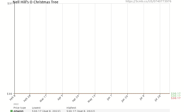 Amazon price history chart for Nell Hill's O Christmas Tree