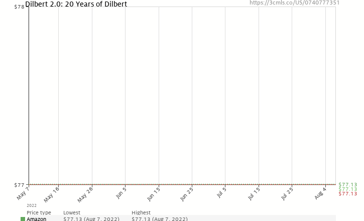 Amazon price history chart for Dilbert 2.0: 20 Years of Dilbert