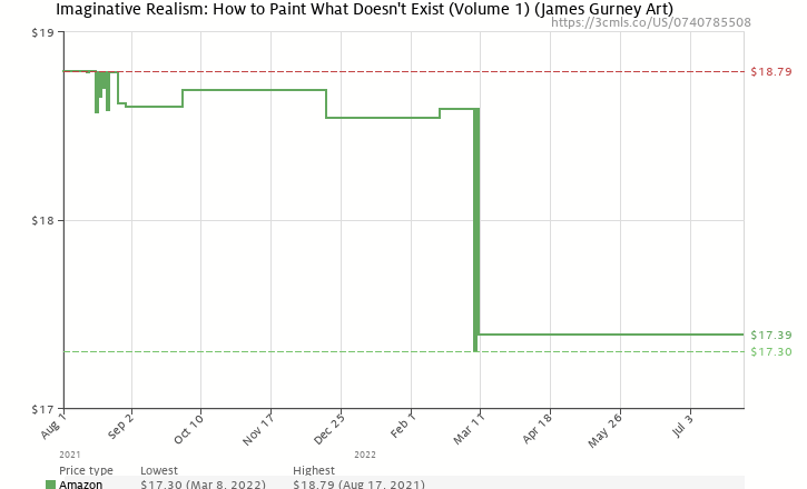 Amazon price history chart for Imaginative Realism: How to Paint What Doesn't Exist