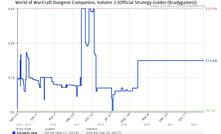 Amazon Price History Chart For World Of WarCraft Dungeon Companion Volume 2 Official Strategy