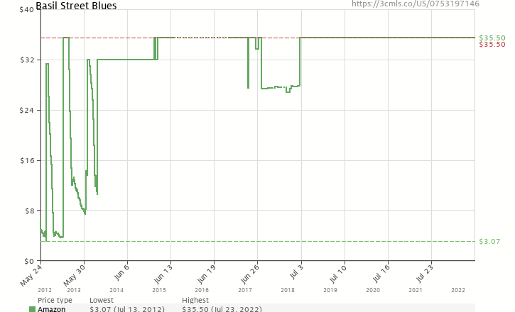 Amazon price history chart for Basil Street Blues