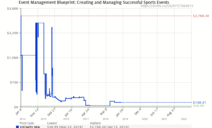 Event management blueprint creating and managing successful sports amazon price history chart for event management blueprint creating and managing successful sports events malvernweather Image collections