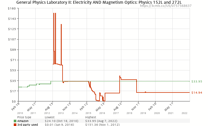 Amazon price history chart for General Physics Laboratory II: Electricity AND Magnetism Optics: Physics 152L and 272L