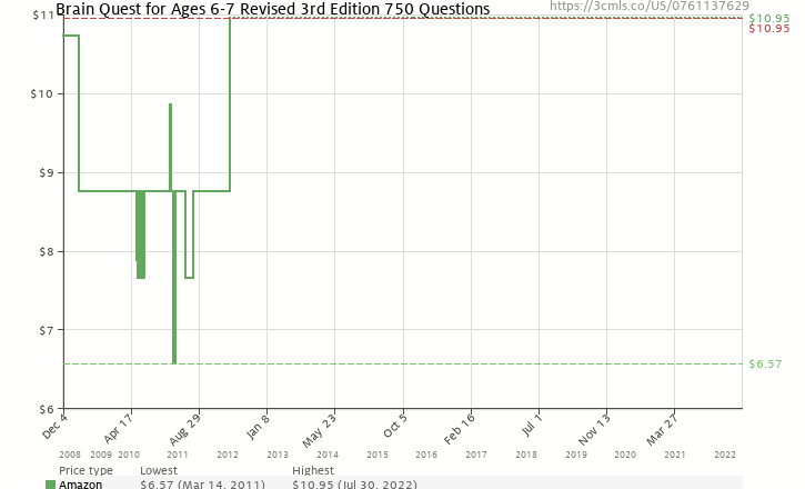 Amazon price history chart for Brain Quest Grade 1