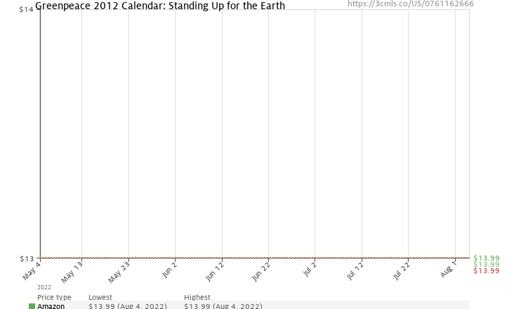 Amazon price history chart for Greenpeace 2012 Calendar: Standing Up for the Earth