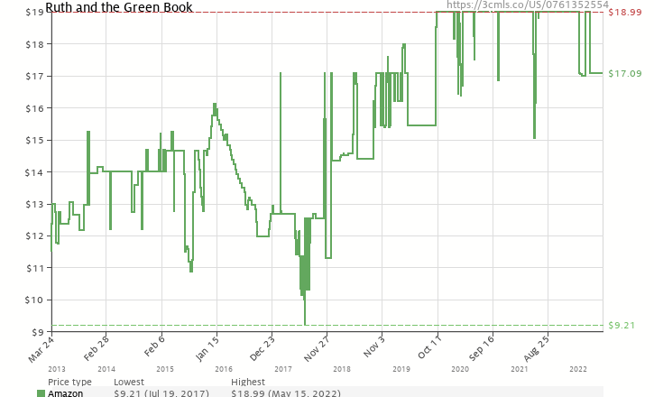 Amazon price history chart for Ruth and the Green Book
