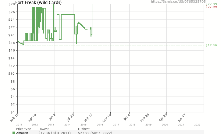 Amazon price history chart for Fort Freak (Wild Cards Novel)