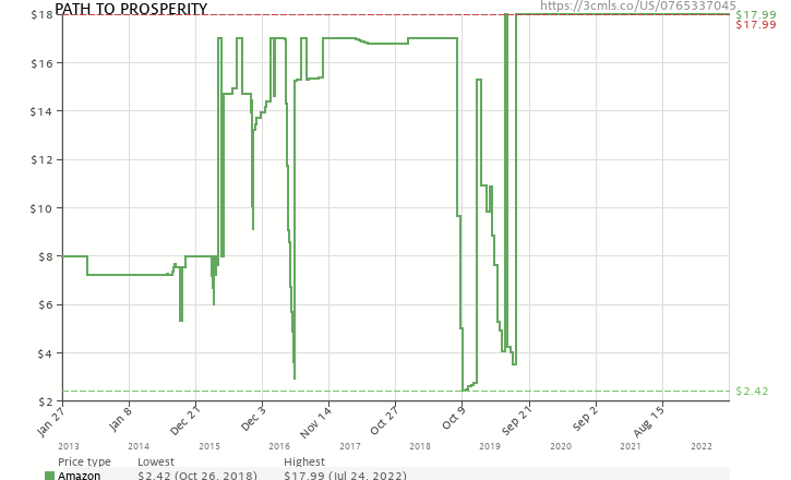 The path to prosperity a blueprint for american renewal amazon price history chart for the path to prosperity a blueprint for american renewal malvernweather Gallery