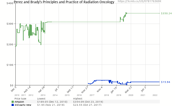 Amazon price history chart for Perez and Brady's Principles and Practice of Radiation Oncology